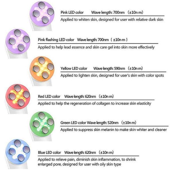 ION Skin Firming, kosmetische Lichttherapie - Akne, Hautverjüngung, Faltenentfernung - Lichtwellenlängen und Wirkung