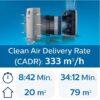 Philips AC2889-10 Luftreiniger gegen Viren - Allergiker, Raucher, Risikogruppen - Filter und Leistung