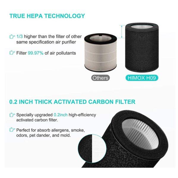 HIMOX Desktop Allergie Luftfilter – HEPA + Aktivkohlesystem - Luftfilter mit Wechselfilter
