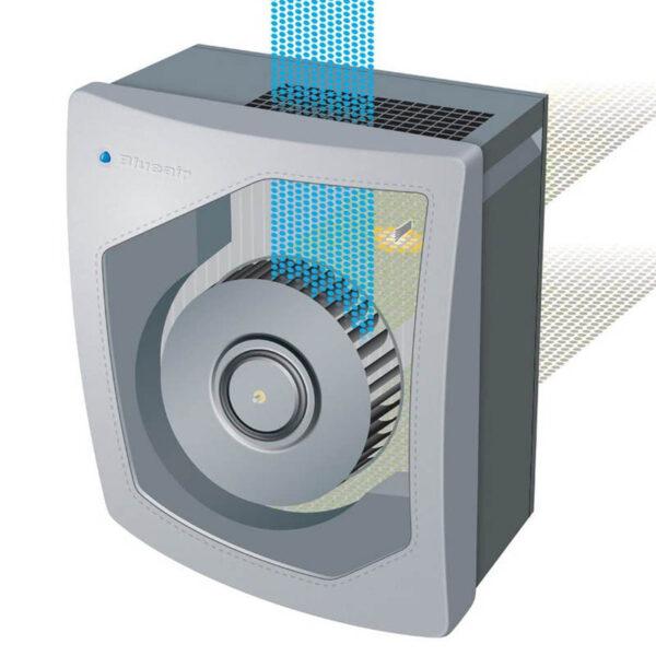 lueair Classic, All-in-One Gerät für Luftgesundheit - Filterprinzip
