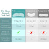 Halsfalten Pad - wiederverwendbar, Faltentherapie, nicht invasiv, ohne Chemie - Vergleich